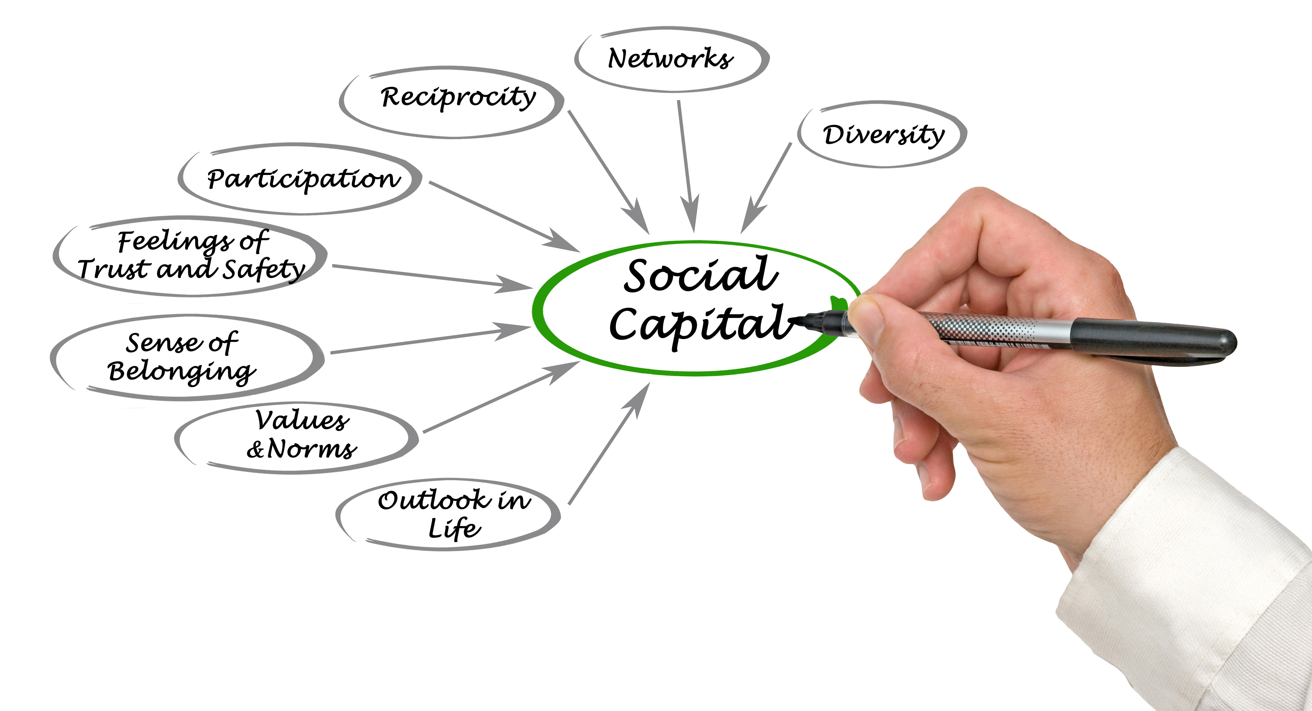NEED FOR STRONG SOCIAL CAPITAL